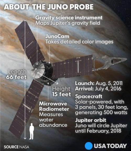 Infographie de la sonde Juno en orbite autour de Jupiter