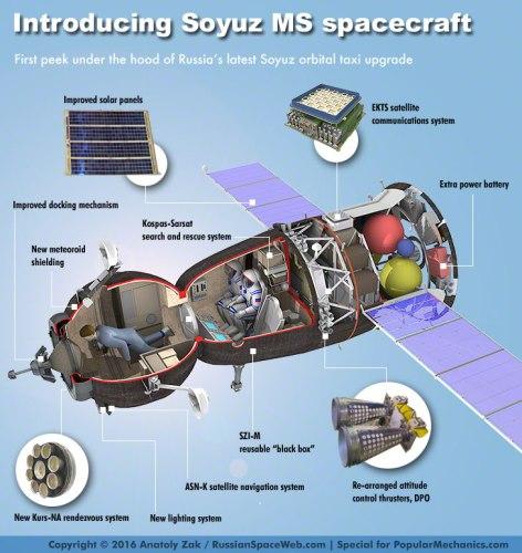 Le nouveau vaisseau Soyouz MS et ses améliorations (credit Anatoly Zak)