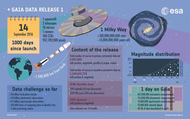 Infographie sur la publication du premier catalogue de Gaia le 14/09/2016 (credit ESA)