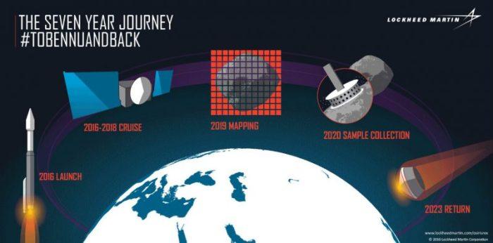Les 5 étapes du voyage d'Osiris-Rex : lancement en 2016, vol de croisière entre 2016 et 2018, cartographie de l'astéroïde Bennu en 2019, collecte d'échantillons en 2020 et retour sur Terre des prélèvements en 2023 (credits Lockheed Martin Corporation)