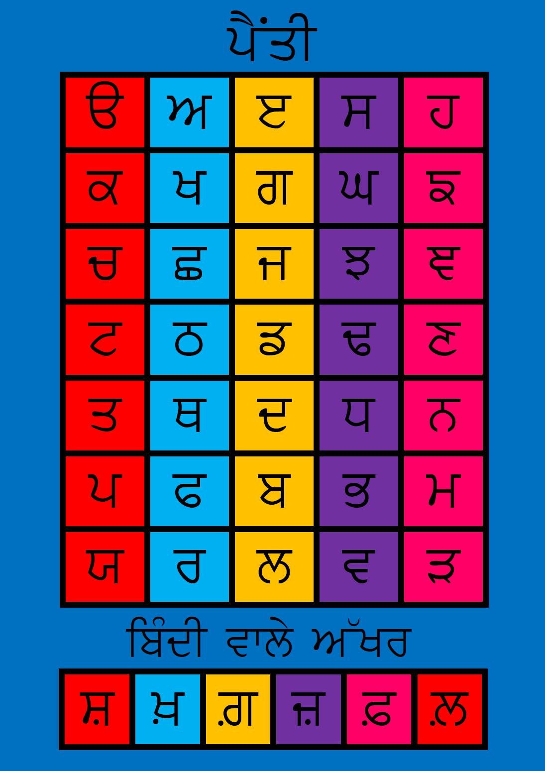 Punjabi Alphabet Sikh Association Of Sydney