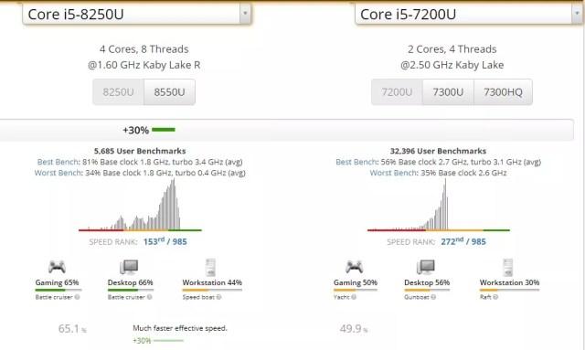 Spesifikasi ASUS A442UR Core i5-8250U. i5 8250 vs i5 7200