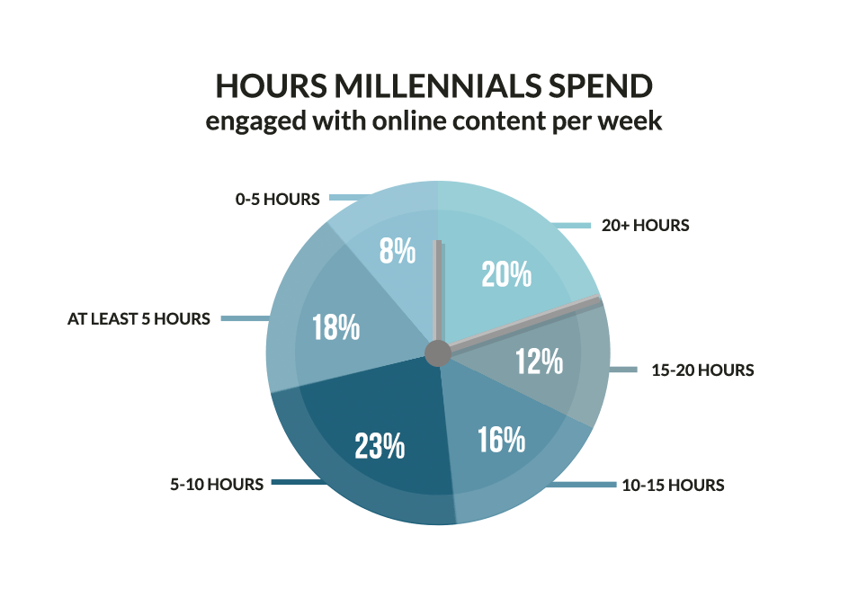 Hours Millennials Spend Online