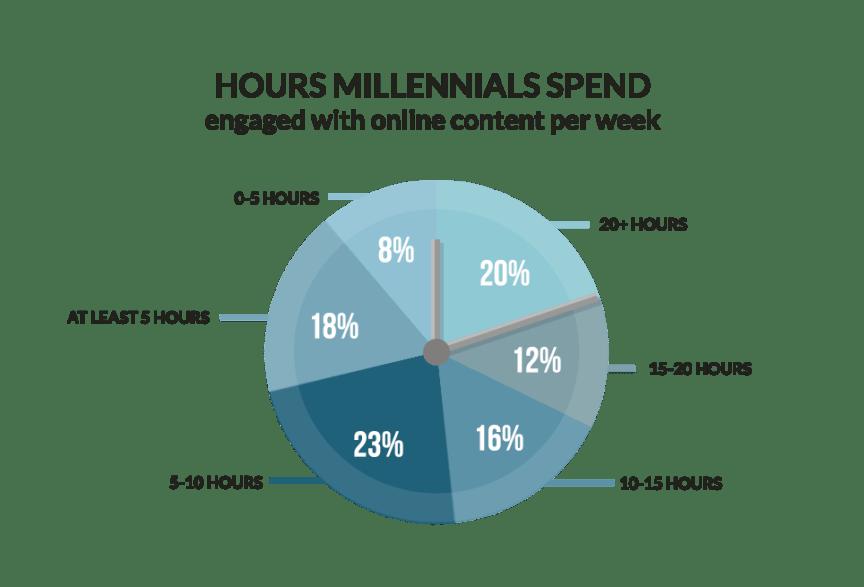 Hours Millennials Spend Online