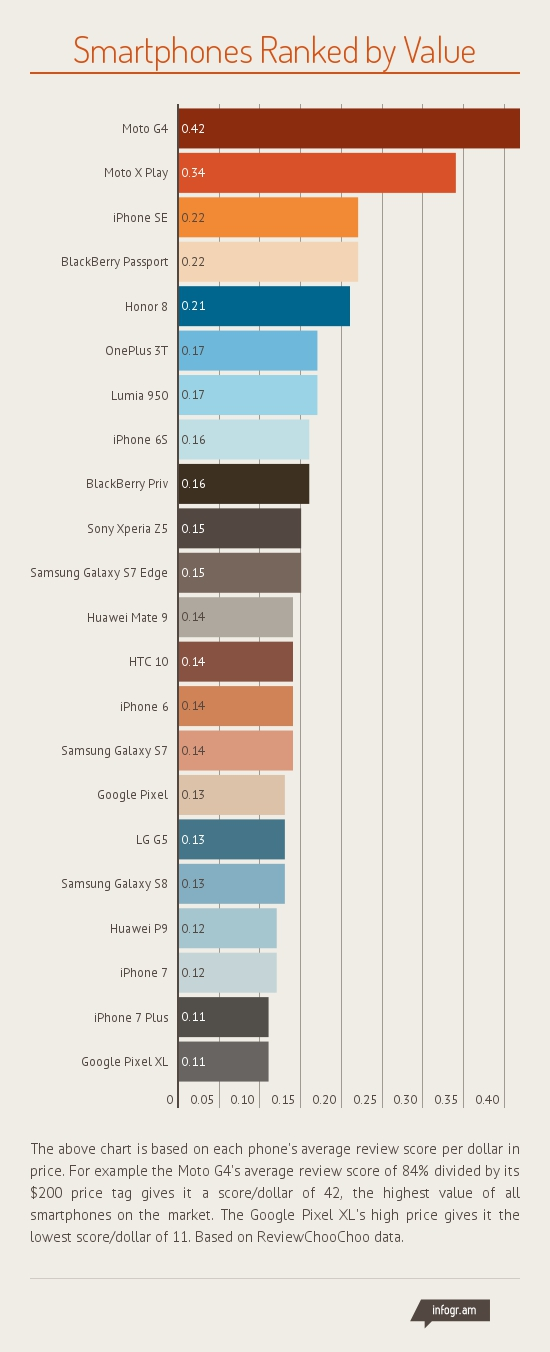 Chart that compares all 22 top smartphones by value.