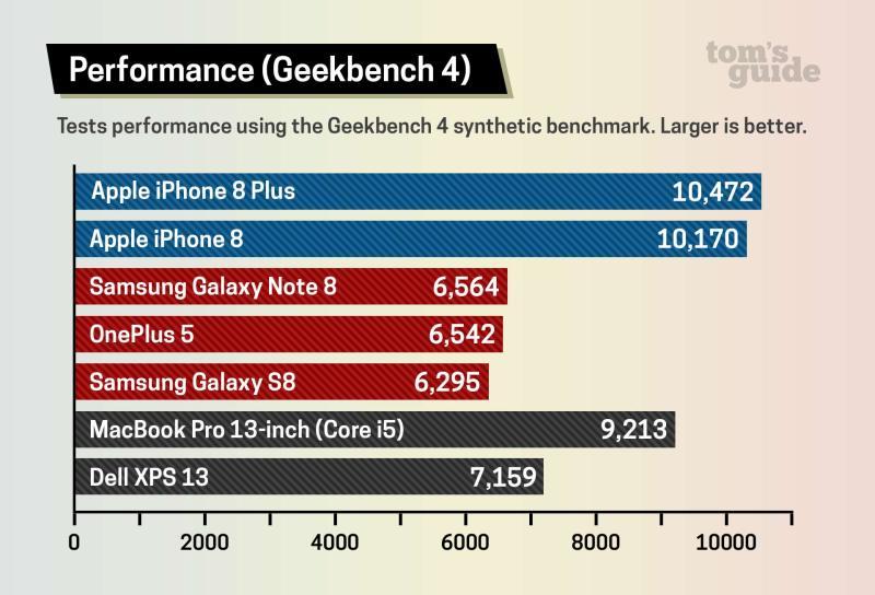 iPhone 8 & 8 Plus -Benchmarks