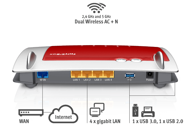 AVM Fritz!Box 4040 Router Review