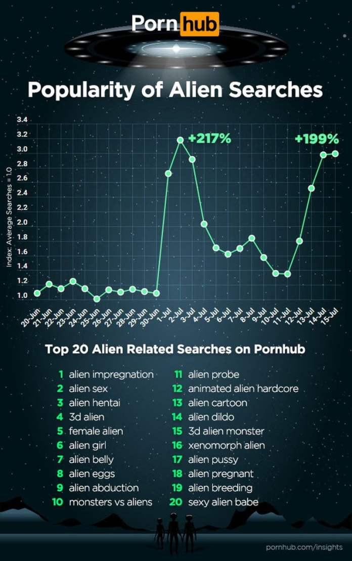 Pornhub alien increase