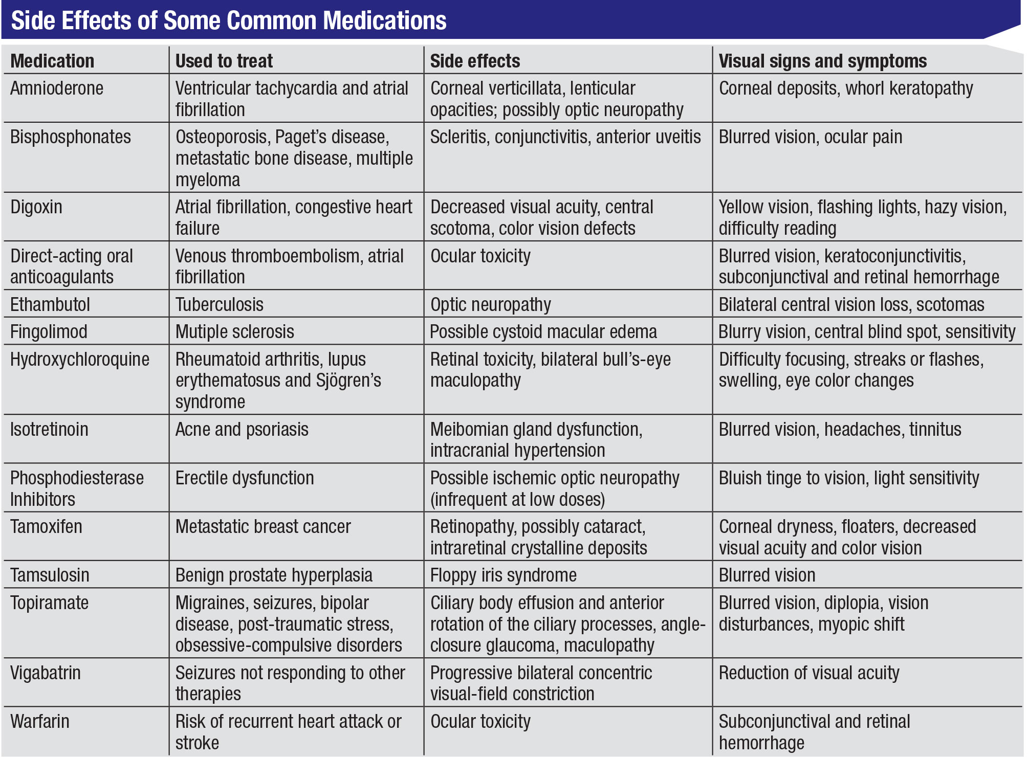 Recognizing Systemic Drug Side Effects