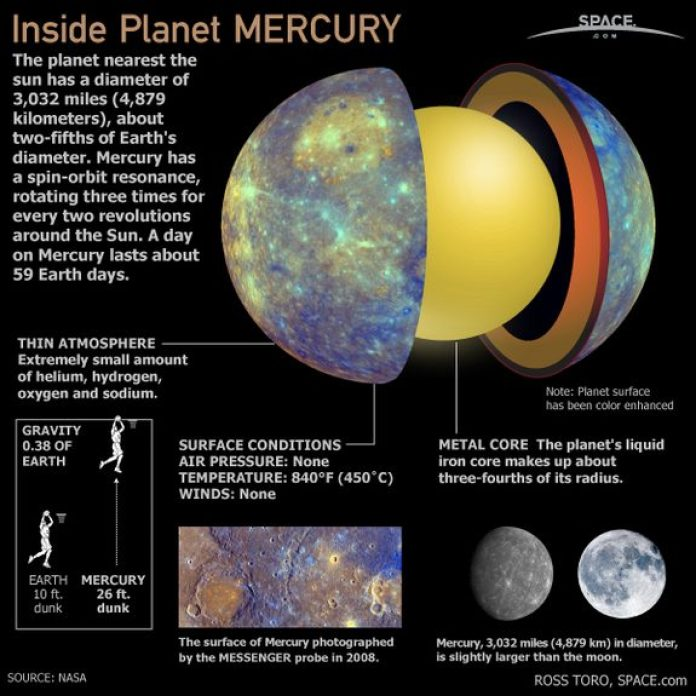 Inside the Planet Mercury 1