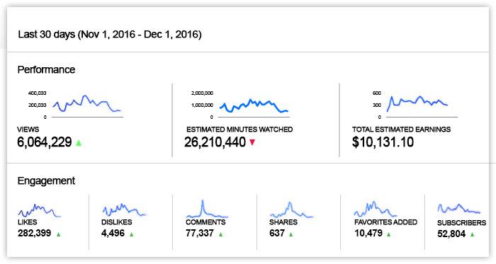 graph 2015 2016 - Youtube Secrets Review