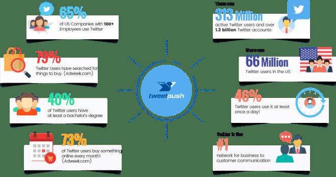 TweetPush PRO Review – Get Twitter Traffic On Complete Autopilot 3