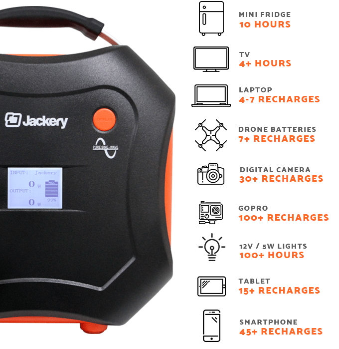 What The Jackery PowerPro Solar Power Station Is Meant To Power Or Can Power