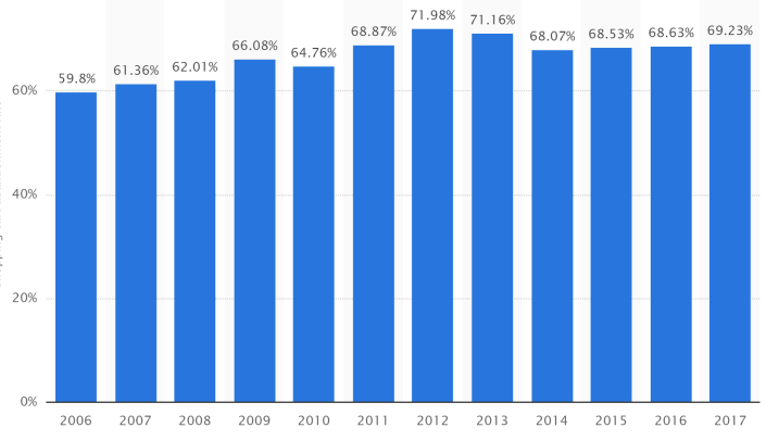 statistics of cart abandonment year over year