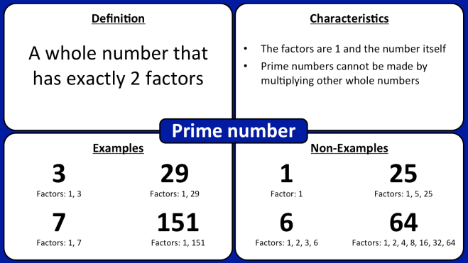 A Frayer model diagram showing the definition of a prime number