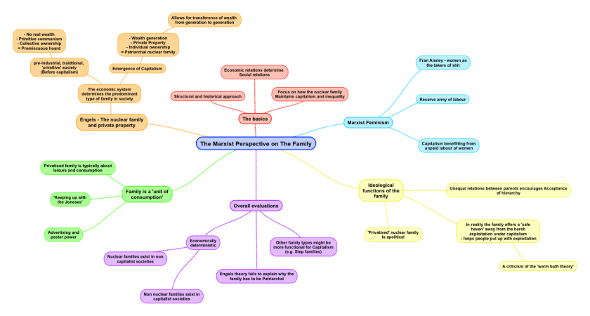 Marxist perspective family mind map