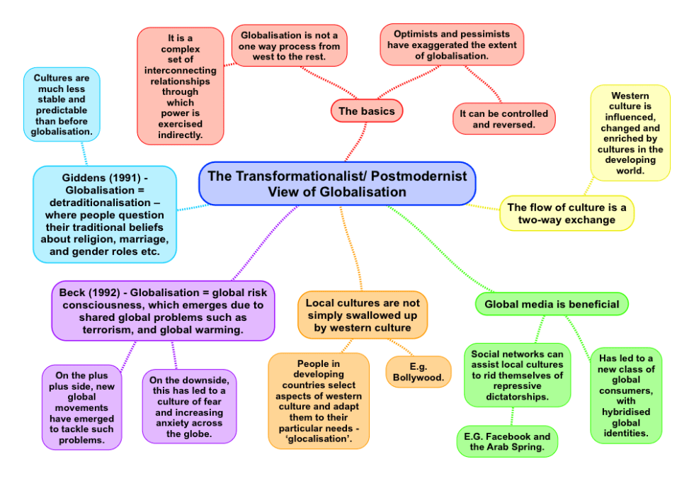The Transformationalist View Of Globalization Revisesociology