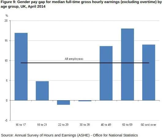 Gender-Pay-Gap-1-2014-Ages-1mpk9h3