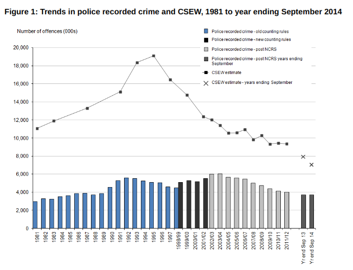 One of the most obvious strengths of official statistics is easy comparisons over time