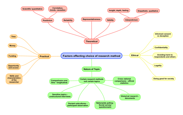 Factors effecting choice of research method