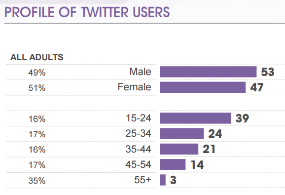 Ages of twitter users according to a face to face Mori Poll