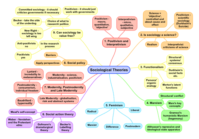 0-sociological-theories