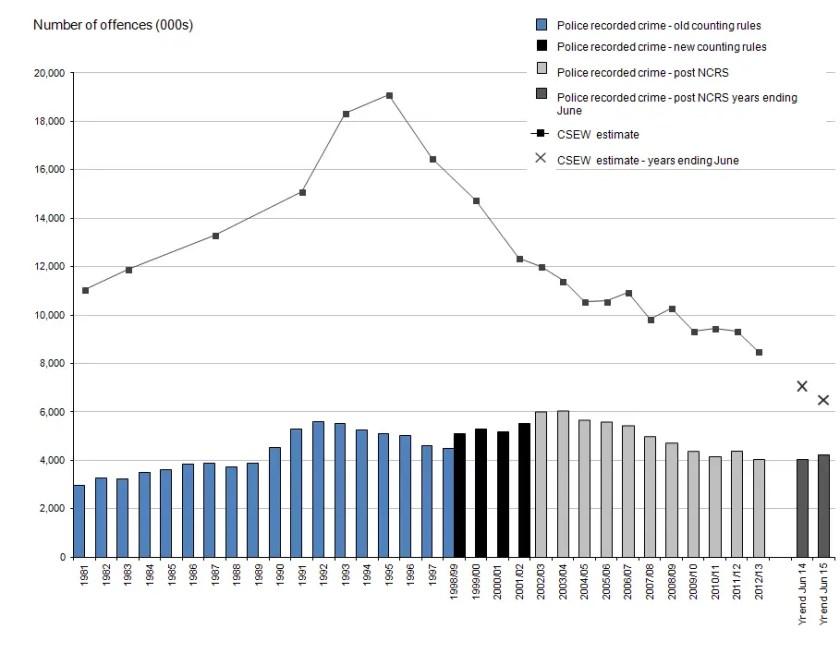 Crime trends UK