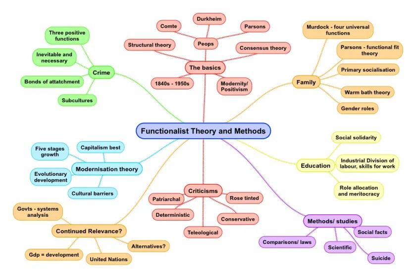 Functionalism Summary