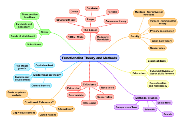 Functionalism Summary