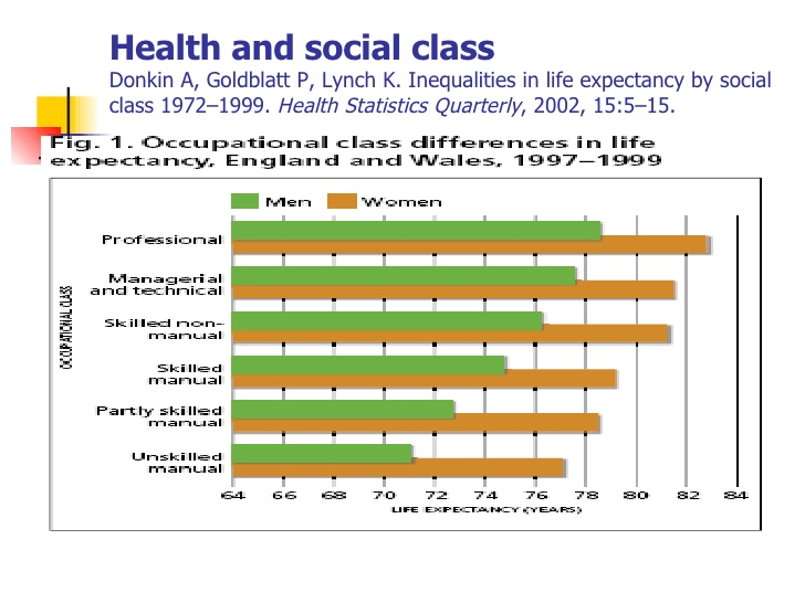 The Impacts of Social Class