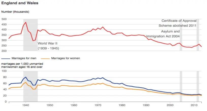 marriage statitics