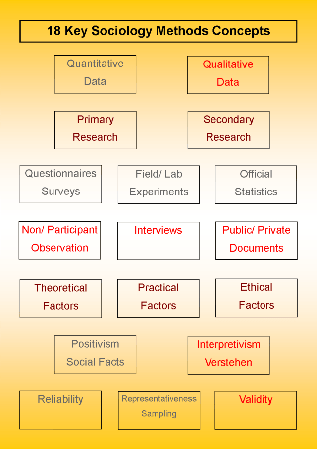 Research Methods Key Terms For A Level Sociology