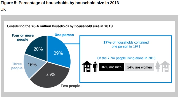 Single-Person-Households-UK.jpg