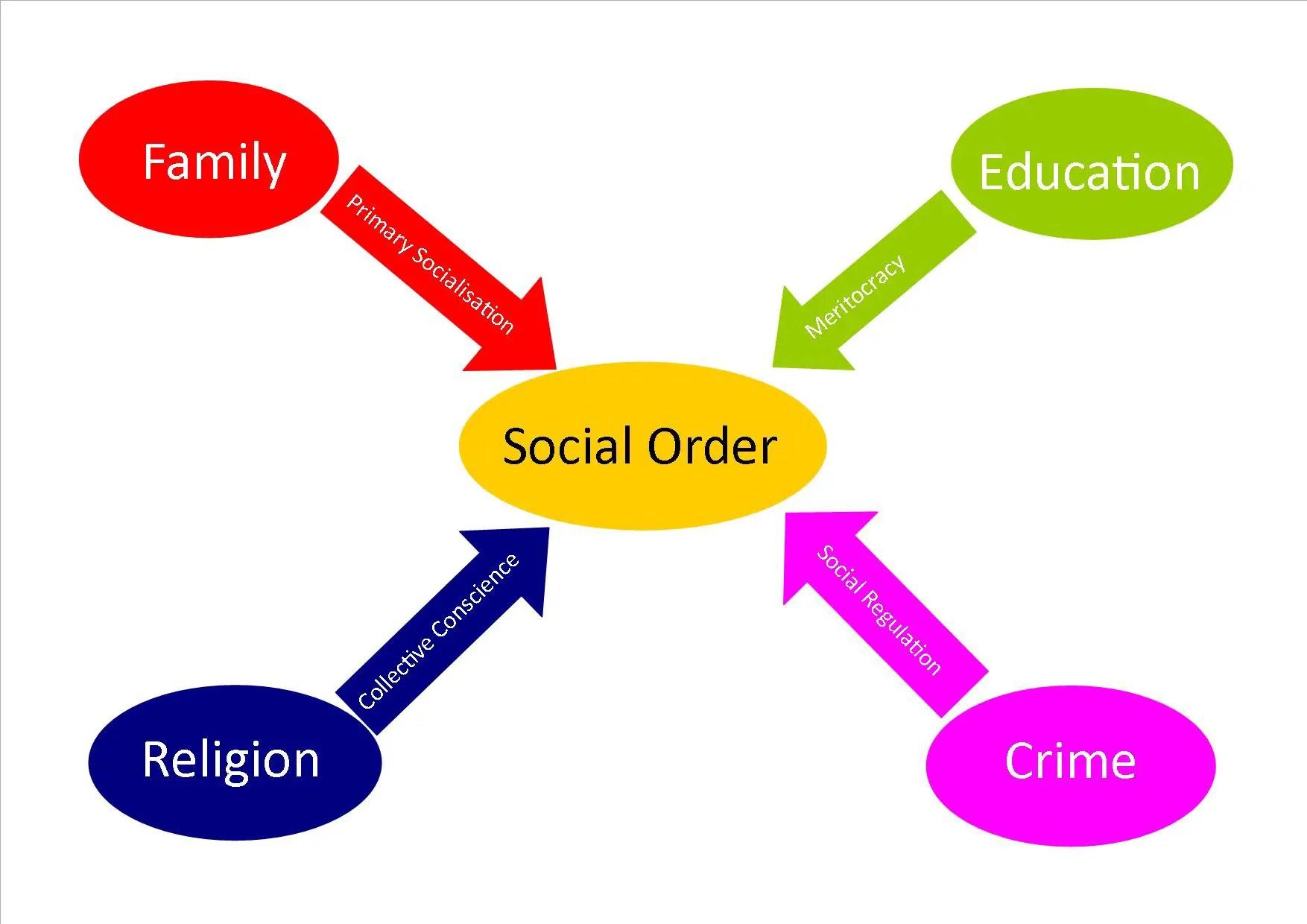 emile durkheim social facts