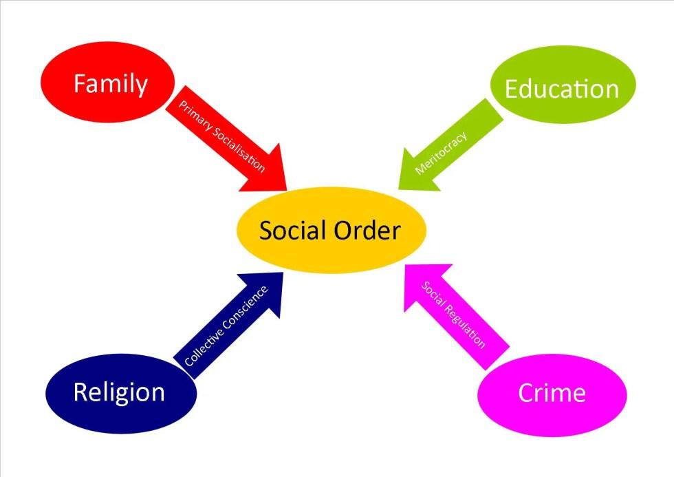 Functionalism sociology social order