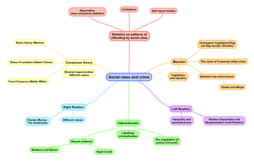 social-class-crime-mind-map-1