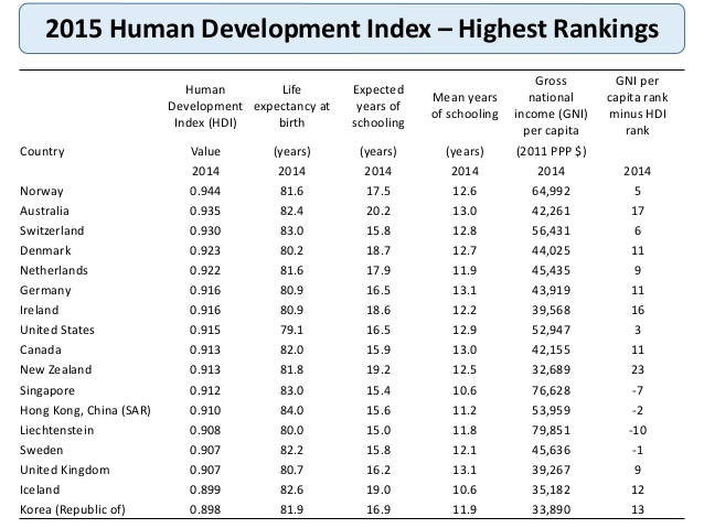 human-development-index-2015