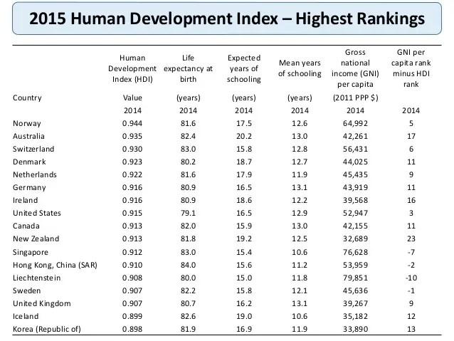 human-development-index-2015