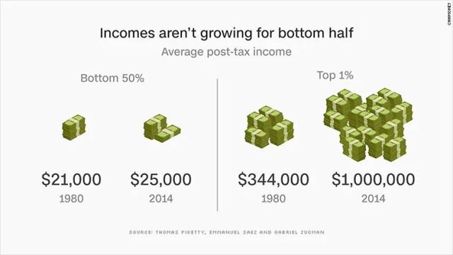 income inequality USA