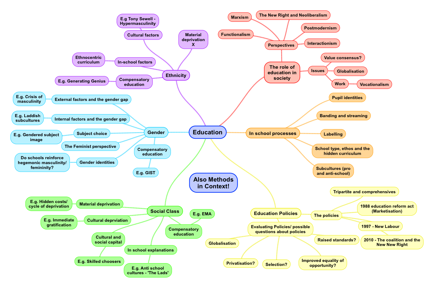 An Overview Of The Education Module For A Level Sociology