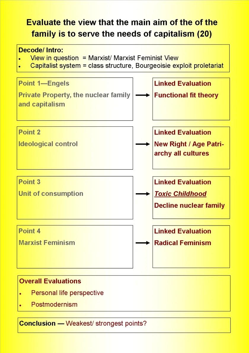 Families marxism essay cover