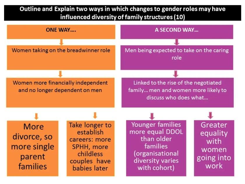 gender roles family diversity