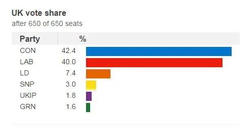 2017 election result share of vote UK