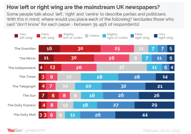right wing bias newspapers UK.png