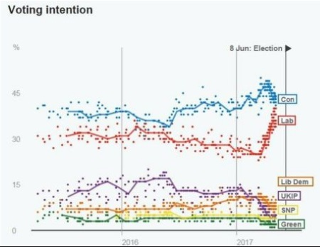 voting intention 2017 general election