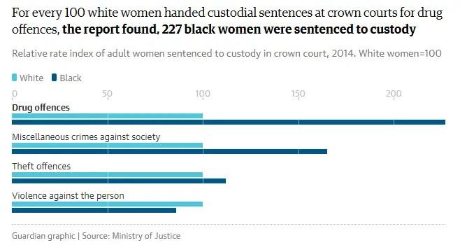 Race gender crime statistics UK
