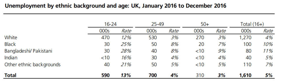 unemployment ethnicity age UK 2017.png
