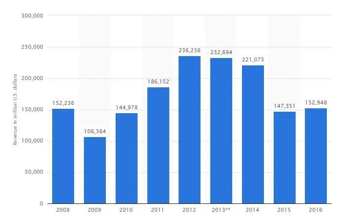 Glencore revenue