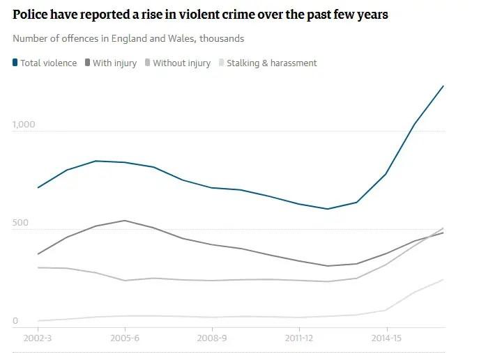 increase violent crime UK