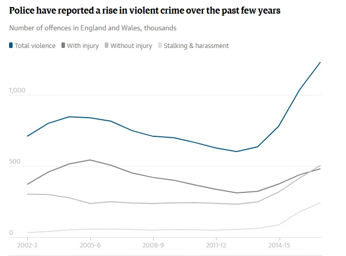 increase violent crime UK